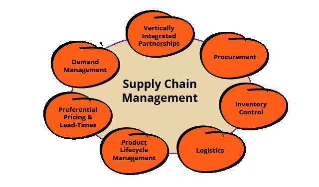 what is logistics Logistics is the efficient flow and storage of goods from the point of origin to consumption messy logistics can lead to.