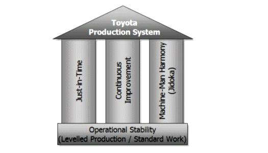 Toyota Production System Western International