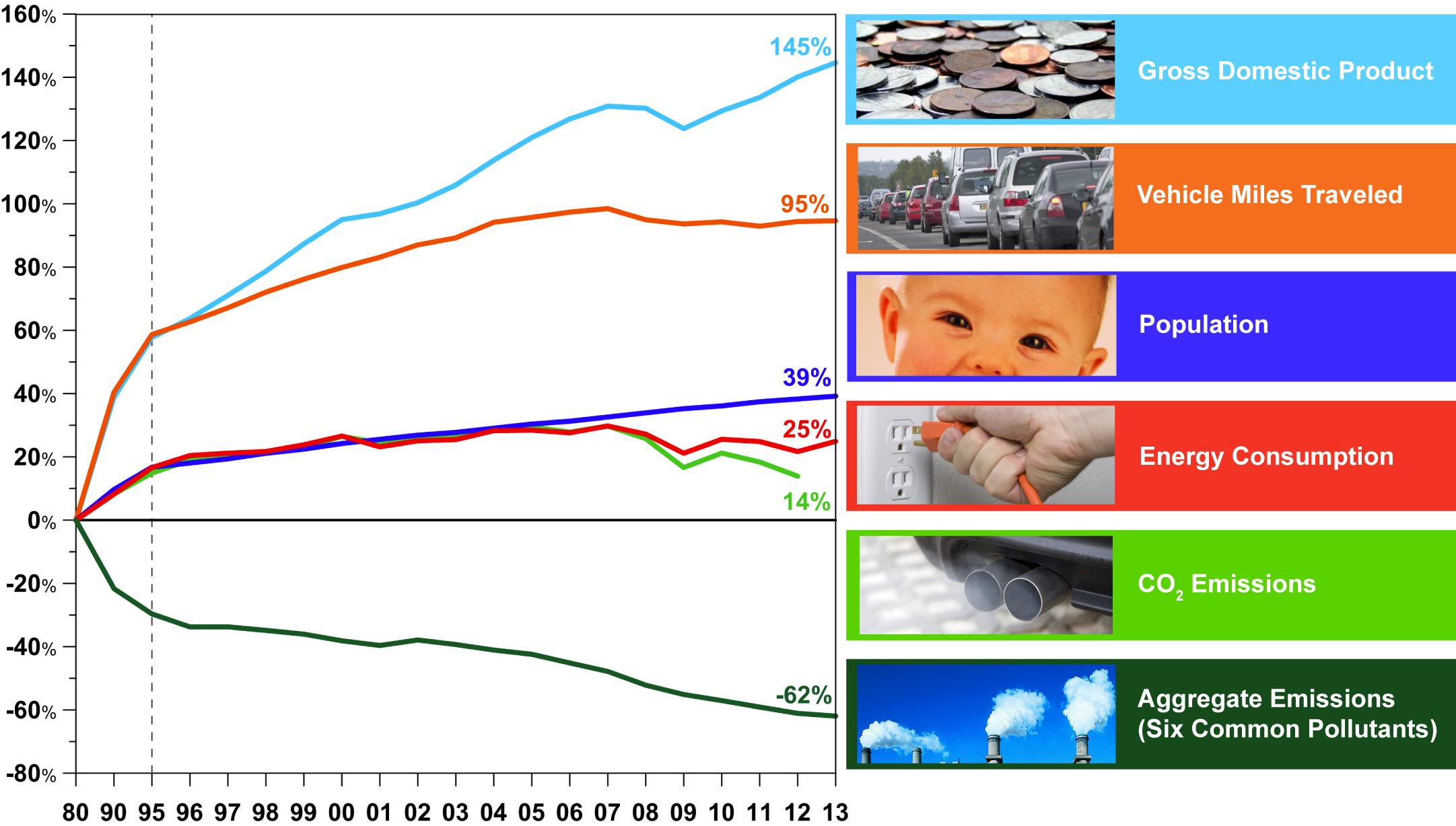 population and pollution Effects of population growth on our environment one of the factors responsible for environment degradation is population growth or population density in particular, population density plays the most important role in shaping the socio-economic environment its effects are felt on the natural.